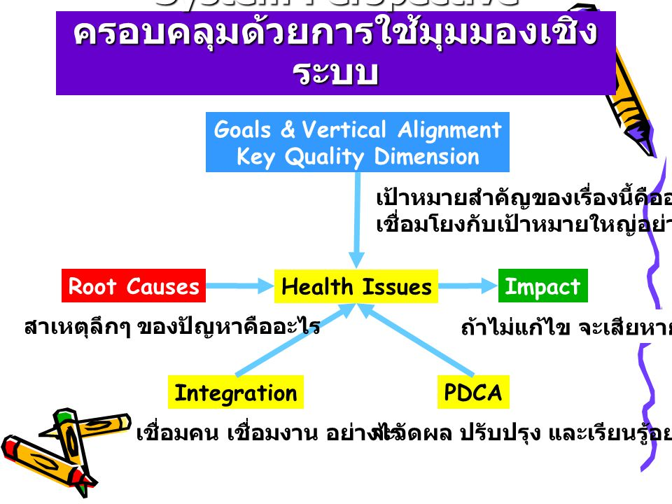 System Perspective ครอบคลุมด้วยการใช้มุมมองเชิง ระบบ Health Issues Root CausesImpact Goals & Vertical Alignment Key Quality Dimension IntegrationPDCA