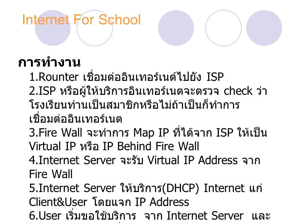Internet For School ประกอบไปด้วย 1.Rounter เป็นตัวชี้ทางเชื่อมต่อระบบอินเทอร์เนต์ไป ยัง ISP 2.Fire Wall ทำหน้าที่ป้องกันผู้บุกรุก (Hacker) 2.Internet Server ทำหน้าที่ให้บริการ www (Home page ของโรงเรียน ),Ftp, Dns, Proxy, DHCP 3.Mail Server แยกตามประเภทผู้ใช้ รับส่ง Email 7.Hub เชื่อมต่อระบบ Network ภายในโรงเรียน 8.Client ก็คือเครื่อง User นั้นเเอง ใช้เข้าสู่ข้อมูลหรือ ใช้บริการต่างๆบนอินเทอร์เนต 9.Leased Line สัญญาณอินเทอร์เนตที่เช่าจาก ISP ด้วยความเร็ว 256 K ขึ้นไป