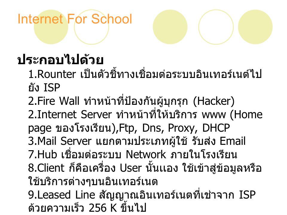 Internet For School บุคลากรที่ต้องใช้ หัวหน้าหน่วยอินเทอร์เนต 1 คนบริหารงานอินเทอร์เนต Systemadmin แยกตาม Server ที่จัดไว้ดูแลและรักษา ระบบอินเทอร์เนตให้สามารถทำงานได้อย่างปกติ จัดการเพิ่มลดแก้ไข User ผู้ใช้อินเทอร์เนต Webmaster1 คนควบคุมดูแล Webpage ของ โรงเรียน Web Programmer1 คนพัฒนา Webpage ของโรงเรียน Web Designer1 คนออกแบบ Webpage ของโรงเรียน Internet Lab แยกตามจำนวน Lab ควบคุมการใช้อิน เทอร์เนต Lab ดูแลแก้ไขปัญหาเครื่องคอมพิวเทอร์ Lab เบื้องต้น