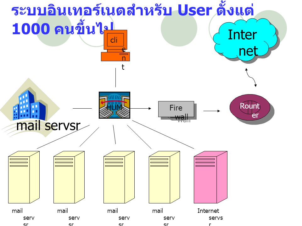 ระบบอินเทอร์เนตสำหรับ User ตั้งแต่ 1000 คนขึ้นไป Rount er Fire wall Inter net cli e n t mail serv sr อาจา รย์ mail serv sr ประถ ม mail serv sr มัธย มต้น mail serv sr มัธย ม ปลา ย Internet servs r HUM mail servsr