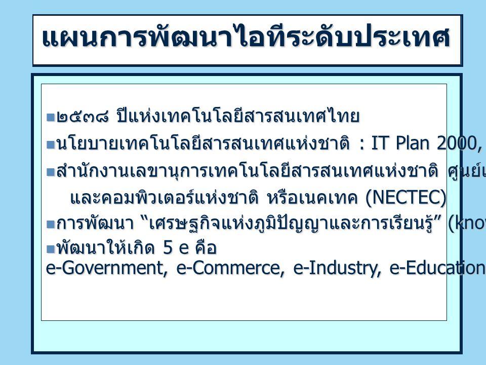 แผนการพัฒนาไอทีระดับประเทศ ๒๕๓๘ ปีแห่งเทคโนโลยีสารสนเทศไทย ๒๕๓๘ ปีแห่งเทคโนโลยีสารสนเทศไทย นโยบายเทคโนโลยีสารสนเทศแห่งชาติ : IT Plan 2000, IT 2010 (25