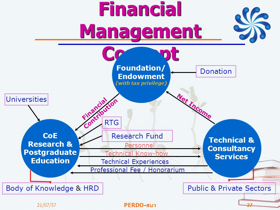 Financial Management Concept 21/07/57 PERDO-สบว 27 Foundation/ Endowment (with tax privilege) CoE Research & Postgraduate Education Technical & Consul