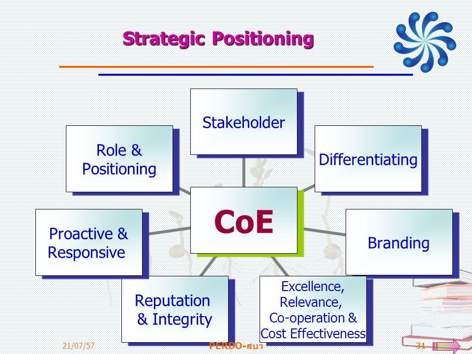 Strategic Positioning CoE StakeholderDifferentiatingBranding Excellence, Relevance, Co-operation & Cost Effectiveness Reputation & Integrity Proactive