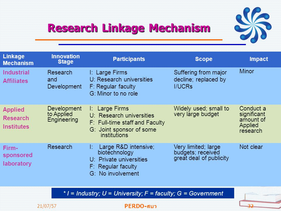 ResearchLinkageMechanism Research Linkage Mechanism 21/07/57 PERDO-สบว 32 Linkage Mechanism Innovation Stage ParticipantsScopeImpact Industrial Affili