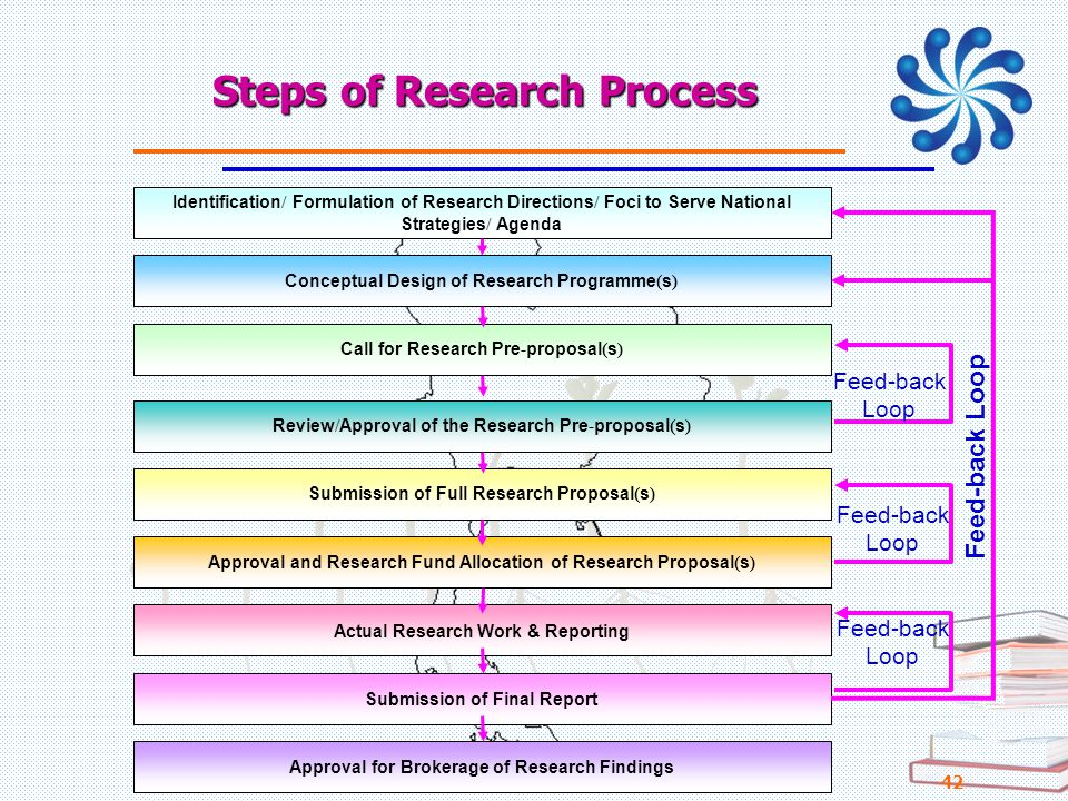 Steps of Research Process 21/07/57 PERDO-สบว 42 Identification/ Formulation of Research Directions/ Foci to Serve National Strategies/ Agenda Conceptu