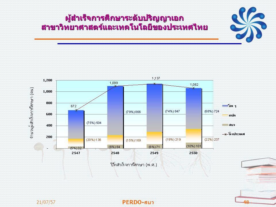 ผู้สำเร็จการศึกษาระดับปริญญาเอก สาขาวิทยาศาสตร์และเทคโนโลยีของประเทศไทย 21/07/57 PERDO-สบว 48