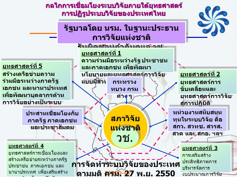 OVERALL SPECTRUM OF R&D TO COMMERCIALIZATION 21/07/57 PERDO-สบว 26 CoERESEARCHCoERESEARCH ทรัพย์สินทางปัญญา (Intellectual Property) ทุ นทางปัญญา (Intellectual Capital) ประโยชน์เชิงสังคม- เศรษฐศาสตร์ และการพานิชย์ (Socio-economic and Commercial Benefits) ความเป็นไปได้ โครงการนำร่อง (Technical & Economic Viability and License) ทุนมนุษย์ (Human Capital) Policy & Plan HRD Infrastructure Fund Management VALUE CASH 0 +ve -ve Time Breakeven Point เงินลงทุนจากรัฐ (State Investment) เงินร่วมลงทุน (Venture Capital) Idea Generation Investment Period Payback Period Profit Period Commercialization APPLIEDRESEARCHBASICRESEARCHFULLCOMMERCIALI-ZATIONBUSINESSINCUBATION