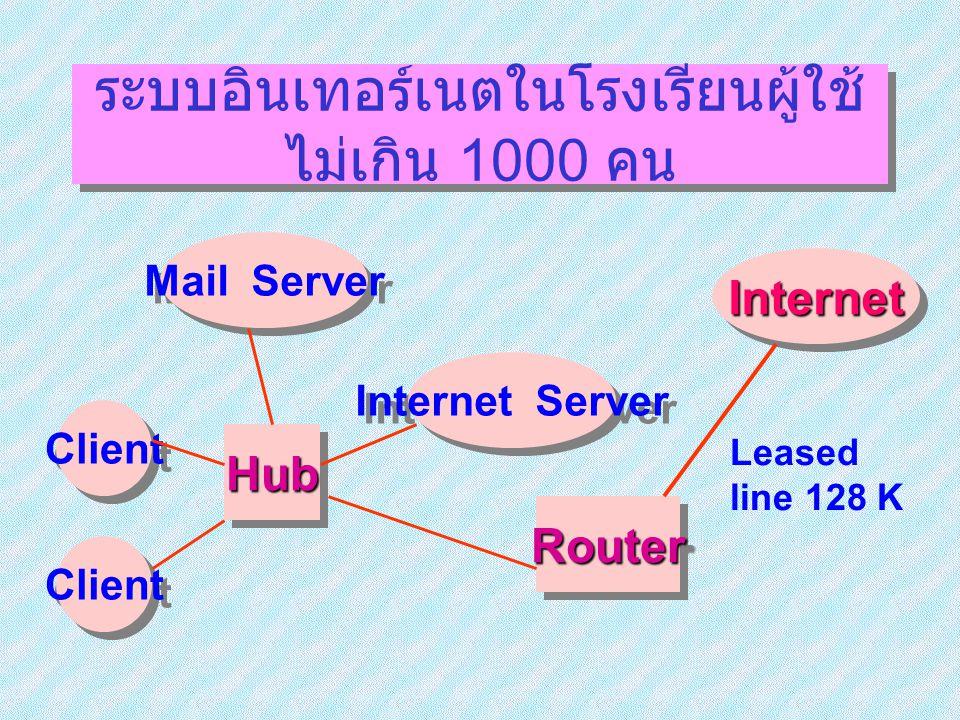 ระบบอินเทอร์เนตในโรงเรียนผู้ใช้ ไม่เกิน 1000 คน InternetInternet RouterRouter Client HubHub Mail Server Internet Server Leased line 128 K