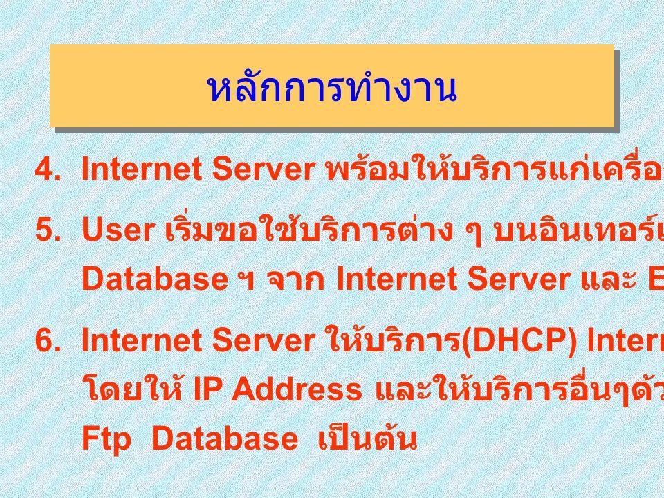 หลักการทำงาน 4.Internet Server พร้อมให้บริการแก่เครื่องลูกข่าย ( User ) 5.