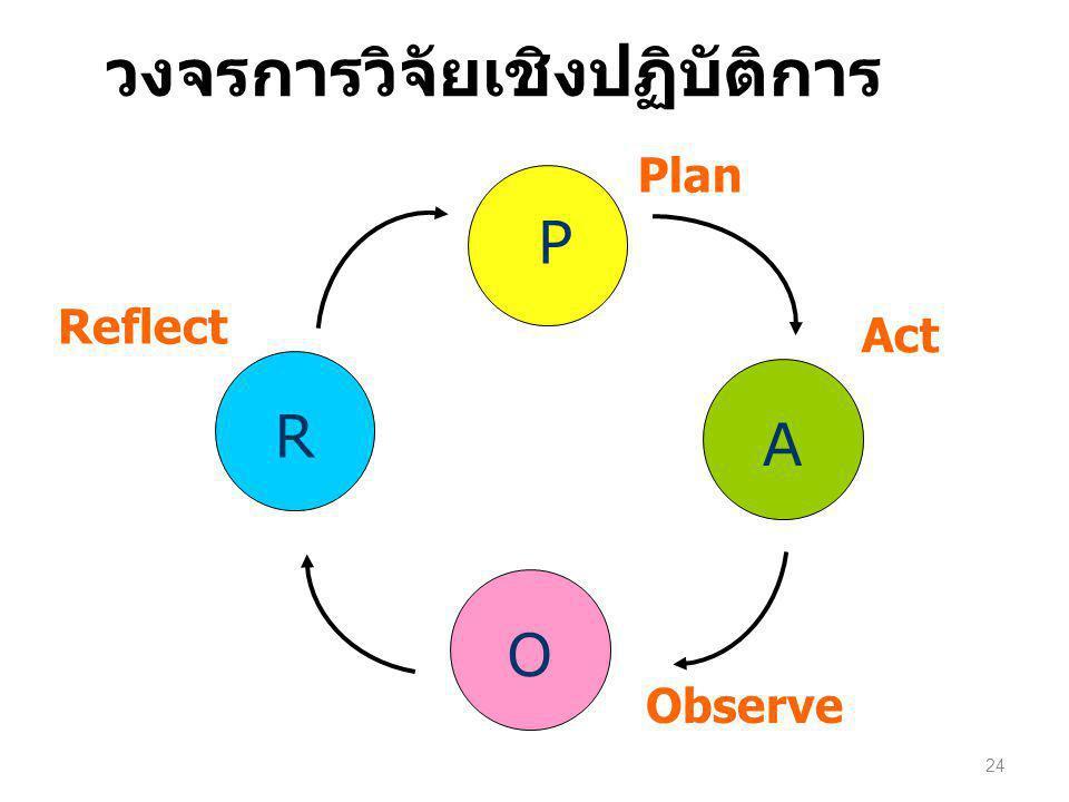 วงจรการวิจัยเชิงปฏิบัติการ 24 P O A R Plan Reflect Act Observe