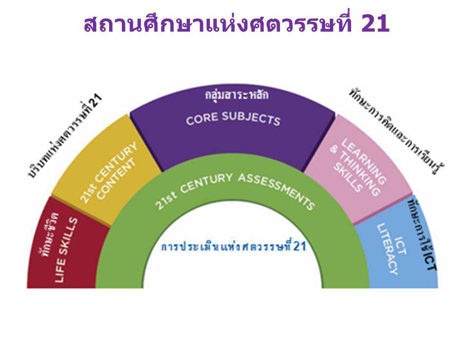 ทักษะของคนในศตวรรษที่ ๒๑ ที่คนทุกคน ต้องเรียนรู้ตั้งแต่ชั้นอนุบาลไปจนถึงมหาวิทยาลัย และตลอดชีวิต คือ 3R x 7C 1.