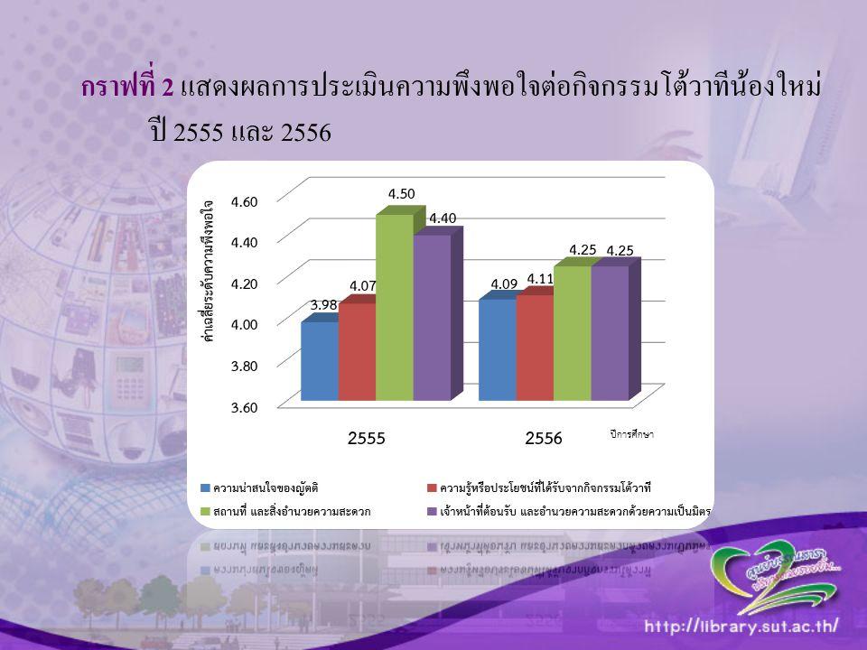 กราฟที่ 2 แสดงผลการประเมินความพึงพอใจต่อกิจกรรมโต้วาทีน้องใหม่ ปี 2555 และ 2556