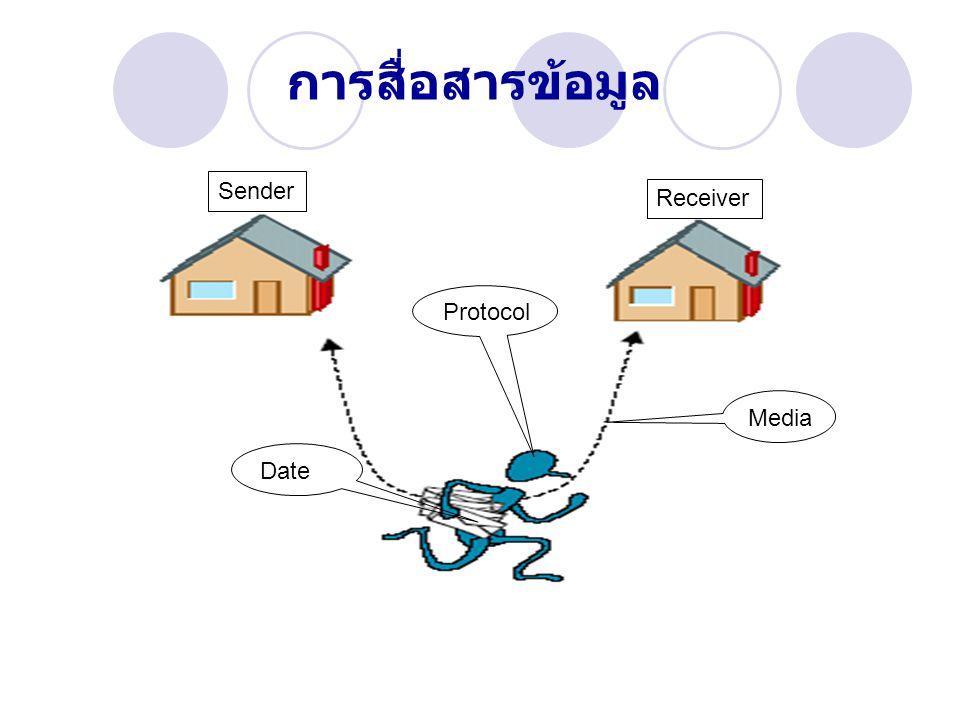 การสื่อสารข้อมูล Sender Receiver Media Date Protocol