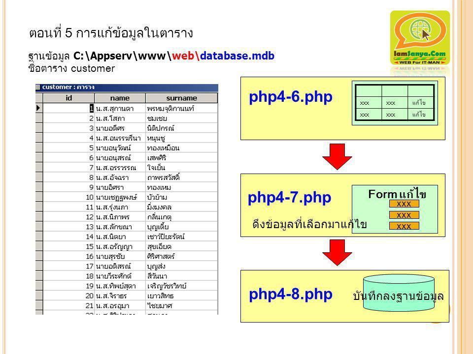 ตอนที่ 5 การแก้ข้อมูลในตาราง ฐานข้อมูล C:\Appserv\www\web\database.mdb ชื่อตาราง customer 26 php4-6.php php4-7.php php4-8.php บันทึกลงฐานข้อมูล xxx Fo