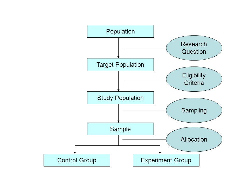 Probability Sampling 1.Simple random sampling 2.Systematic sampling 3.Stratified random sampling 4.Cluster sampling and multistage sampling