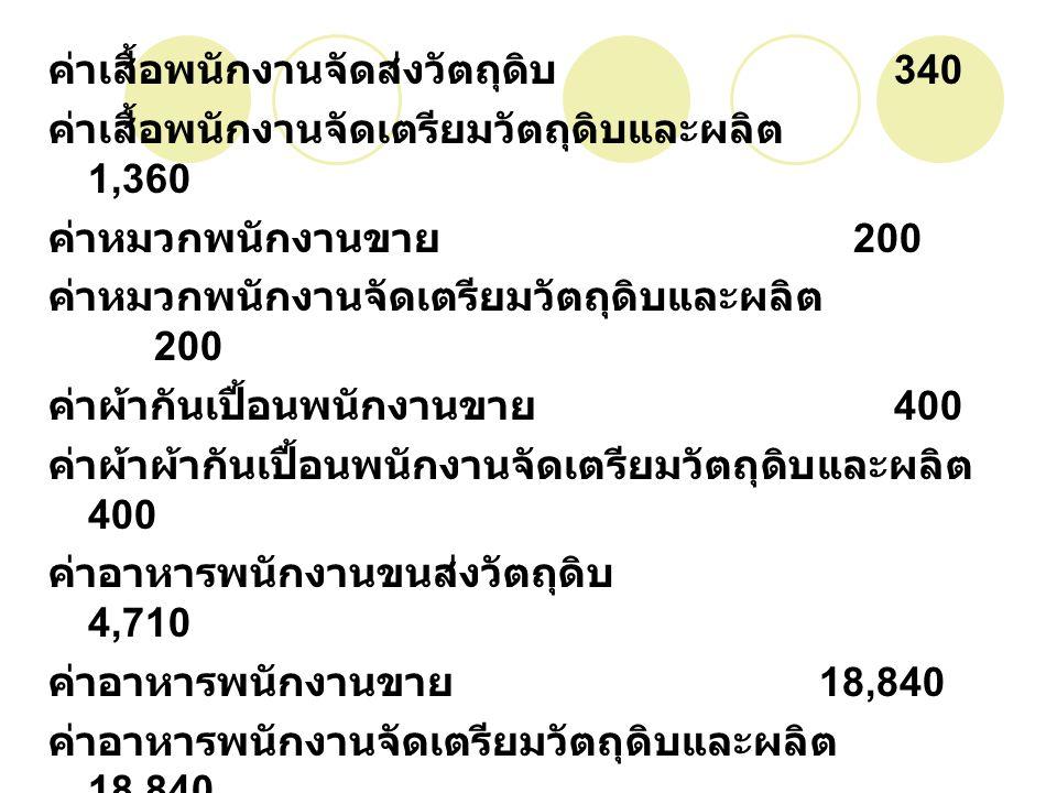 ค่าจัดซื้อวัตถุดิบ 495,644 ค่าจัดซื้อวัสดุ 253,622 ค่าอุปกรณ์ 39,804 ค่าไฟฟ้า 3,000 ค่าน้ำประปา 600 ค่าขยะ 180 ค่าใช้จ่ายเบ็ดเตล็ด 6,000 1,259,124 กำไรสุทธิ 937,252
