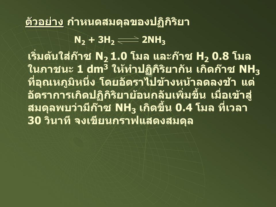 ตัวอย่าง ตัวอย่าง กำหนดสมดุลของปฏิกิริยา N 2 + 3H 2 2NH 3 เริ่มต้นใส่ก๊าซ N 2 1.0 โมล และก๊าซ H 2 0.8 โมล ในภาชนะ 1 dm 3 ให้ทำปฏิกิริยากัน เกิดก๊าซ NH