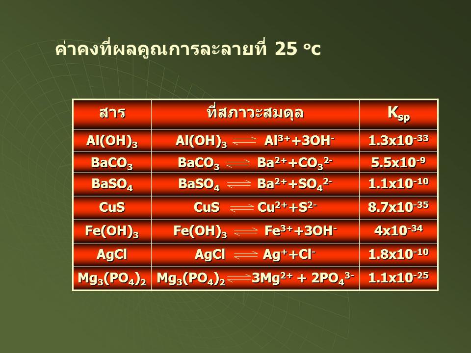 สารที่สภาวะสมดุล K sp Al(OH) 3 Al(OH) 3 Al 3+ +3OH - 1.3x10 -33 BaCO 3 BaCO 3 Ba 2+ +CO 3 2- 5.5x10 -9 BaSO 4 BaSO 4 Ba 2+ +SO 4 2- 1.1x10 -10 CuS CuS