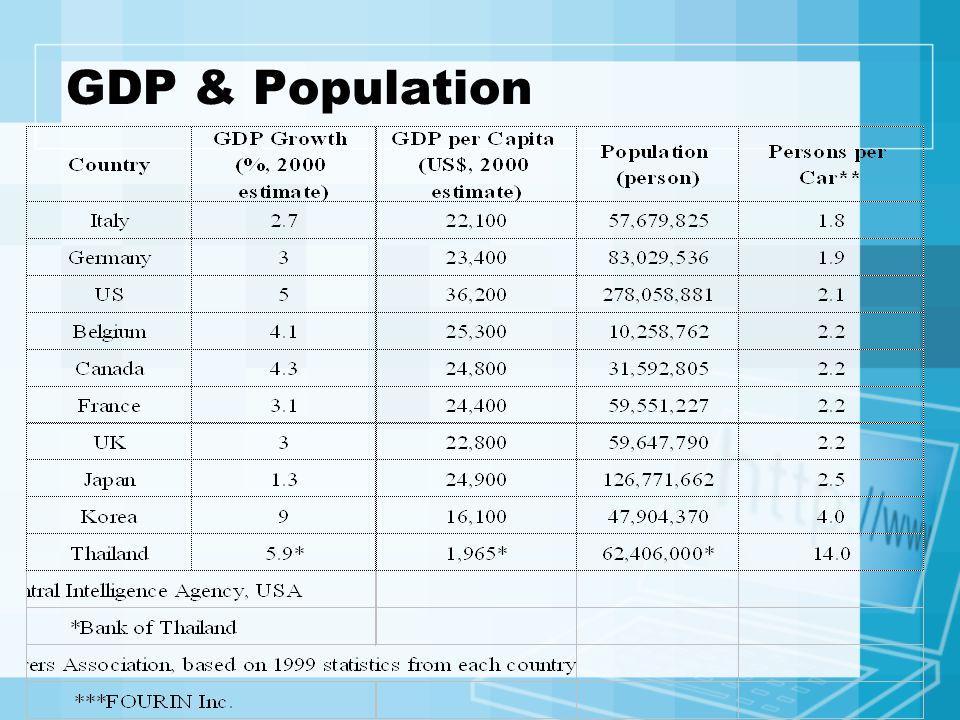 GDP & Population