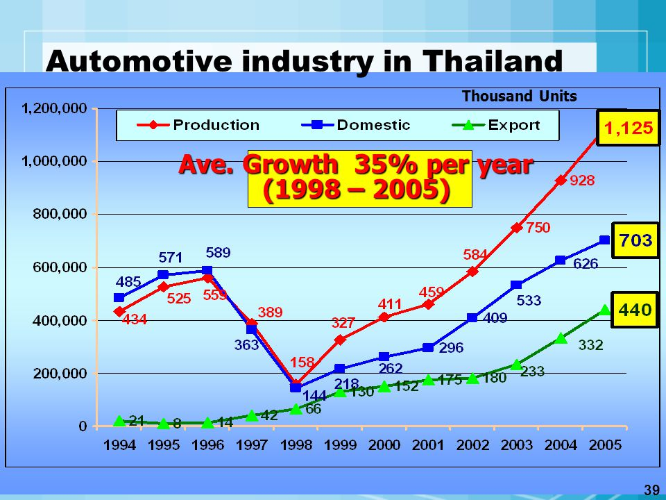 Automotive industry in Thailand Thousand Units Ave. Growth 35% per year (1998 – 2005) 39