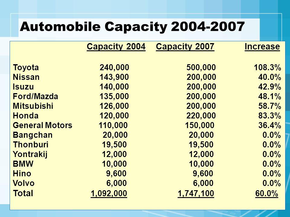 Automobile Capacity 2004-2007 Capacity 2004 Capacity 2007 Increase Toyota 240,000 500,000 108.3% Nissan 143,900 200,000 40.0% Isuzu 140,000 200,000 42