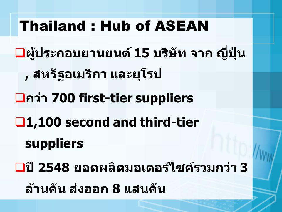 Thailand : Hub of ASEAN  ผู้ประกอบยานยนต์ 15 บริษัท จาก ญี่ปุ่น, สหรัฐอเมริกา และยุโรป  กว่า 700 first-tier suppliers  1,100 second and third-tier
