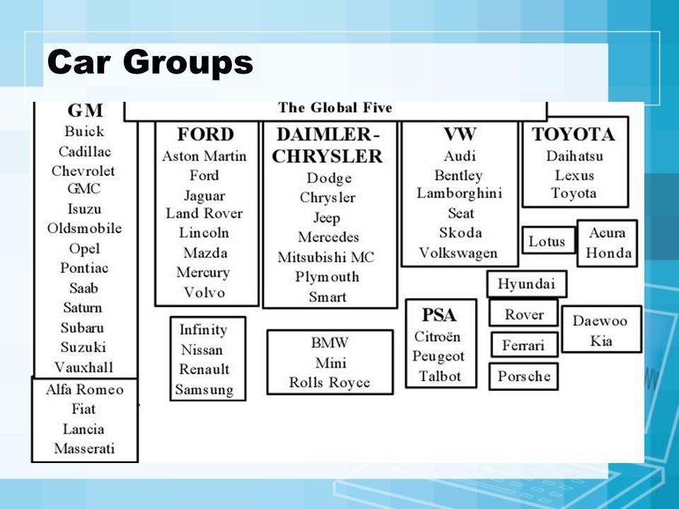 Global Sales Peugeot 2.6% Citroen 1.8% Nissan 4.6% Renault 4.1% Dacia&Oth 0.2% VW 6.3% Audi 1.2% SEAT 0.9% Skoda 0.7% Skania&Oth 0.1% GM 15.3% Saab 0.2% Isuzu 0.7% Subaru 1.1% Suzuki 2.6% Fiat 3.8% Alfa Romeo 0.6% Ford 12.5% Jaguar&Others 0.1% Mazda 1.8% Volvo cars 0.8% M-Benz 2.6% Chrysler 6.0% MMC 2.7% Freightliner 0.2% Hyundai 2.3% Kia 1.2% Toyota 8.5% Daihatsu 1.3% Land Rover 0.1% (Global Automotive Sale in 2000 52,846,900 units)