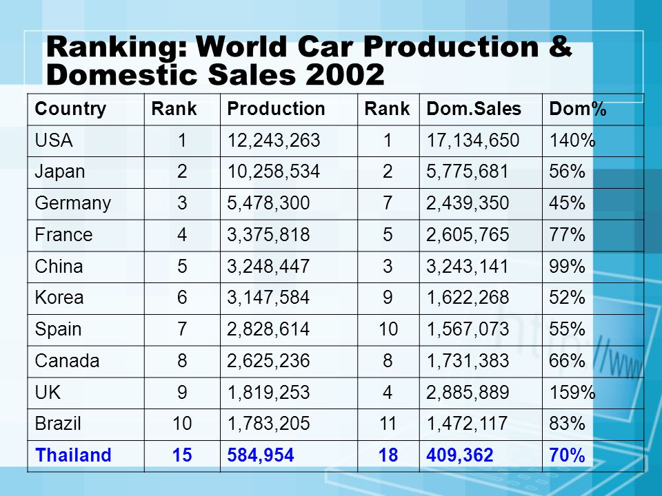 Ranking: World Car Production & Domestic Sales 2002 CountryRankProductionRankDom.SalesDom% USA112,243,263117,134,650140% Japan210,258,53425,775,68156%
