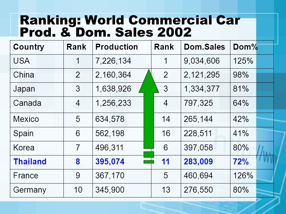 Popular Brand and model in Thailand Market Share of Car Sales in 2005 Source: Toyota motor Thailand All types of cars Passenger cars