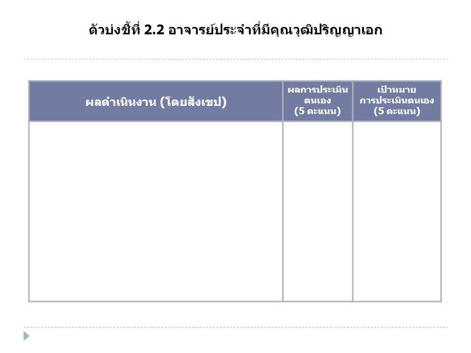 ตัวบ่งชี้ที่ 2.2 อาจารย์ประจำที่มีคุณวุฒิปริญญาเอก ผลดำเนินงาน (โดยสังเขป) ผลการประเมิน ตนเอง (5 คะแนน) เป้าหมาย การประเมินตนเอง (5 คะแนน)
