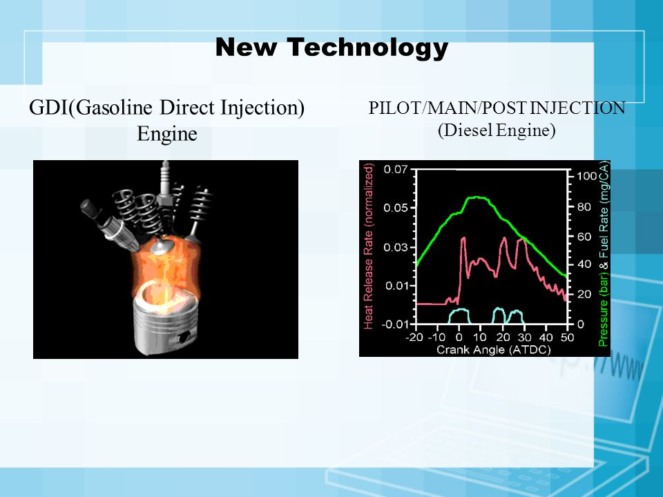 New Technology GDI(Gasoline Direct Injection) Engine PILOT/MAIN/POST INJECTION (Diesel Engine)