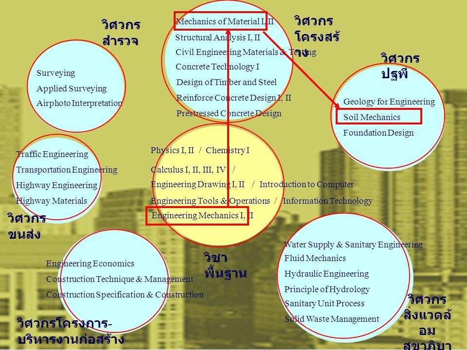 Calculus I, II, III, IV / Physics I, II / Chemistry I Engineering Drawing I, II / Engineering Tools & Operations / Introduction to Computer Engineerin