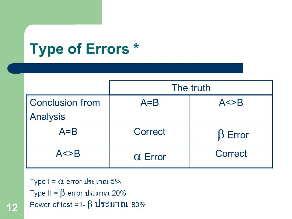 12 Type of Errors * Conclusion from Analysis A=BA<>B A=BCorrect  Error A<>B  Error Correct Type I =  error ประมาณ 5% Type II =  error ประมาณ 20% P