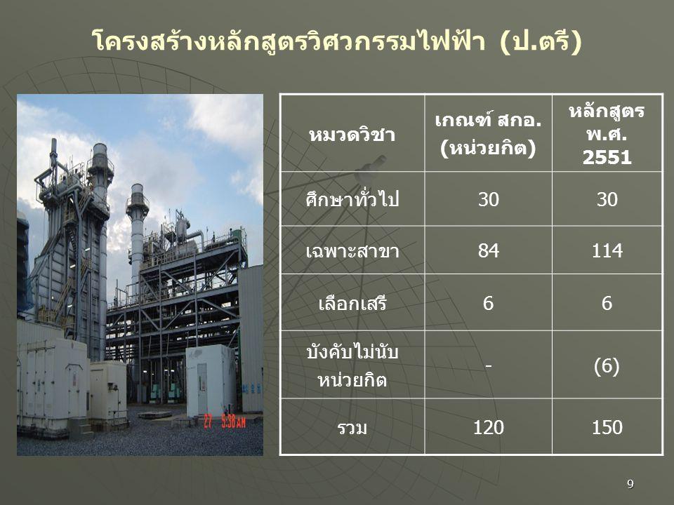 9 โครงสร้างหลักสูตรวิศวกรรมไฟฟ้า ( ป. ตรี ) หมวดวิชา เกณฑ์ สกอ. (หน่วยกิต) หลักสูตร พ.ศ. 2551 ศึกษาทั่วไป30 เฉพาะสาขา84114 เลือกเสรี66 บังคับไม่นับ หน