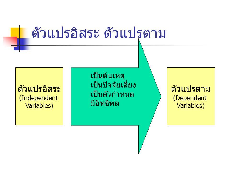 ตัวแปรอิสระ ตัวแปรตาม ตัวแปรอิสระ (Independent Variables) ตัวแปรตาม (Dependent Variables) เป็นต้นเหตุ เป็นปัจจัยเสี่ยง เป็นตัวกำหนด มีอิทธิพล