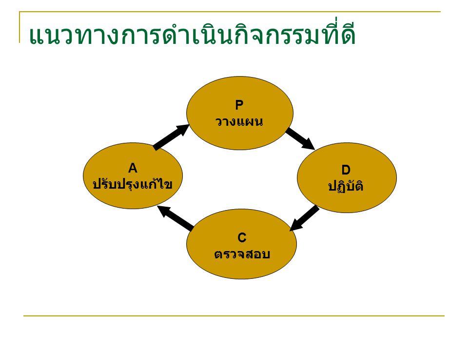 แนวทางการดำเนินกิจกรรมที่ดี P วางแผน D ปฏิบัติ A ปรับปรุงแก้ไข C ตรวจสอบ
