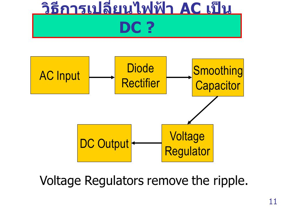 วิธีการเปลี่ยนไฟฟ้า AC เป็น DC ? Voltage Regulators remove the ripple. Diode Rectifier Smoothing Capacitor Voltage Regulator AC Input DC Output 11