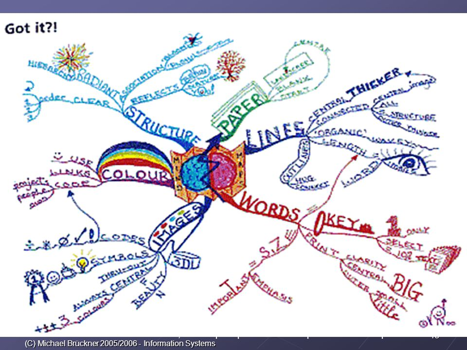 13 (C) Michael Brückner 2005/2006 - Information Systems Buzan Ltd 2004, Mindmaps http://www.mind-map.com/EN/mindmaps/definition.html