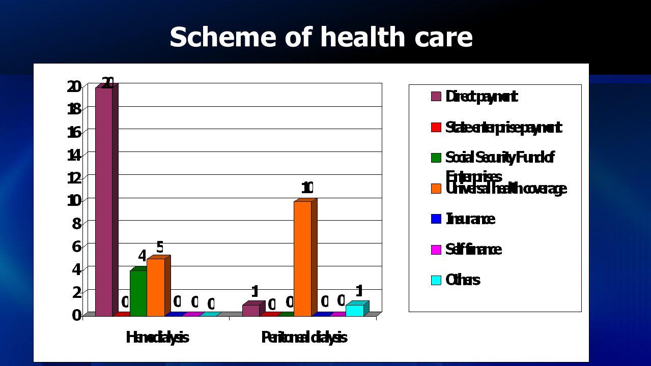 Scheme of health care