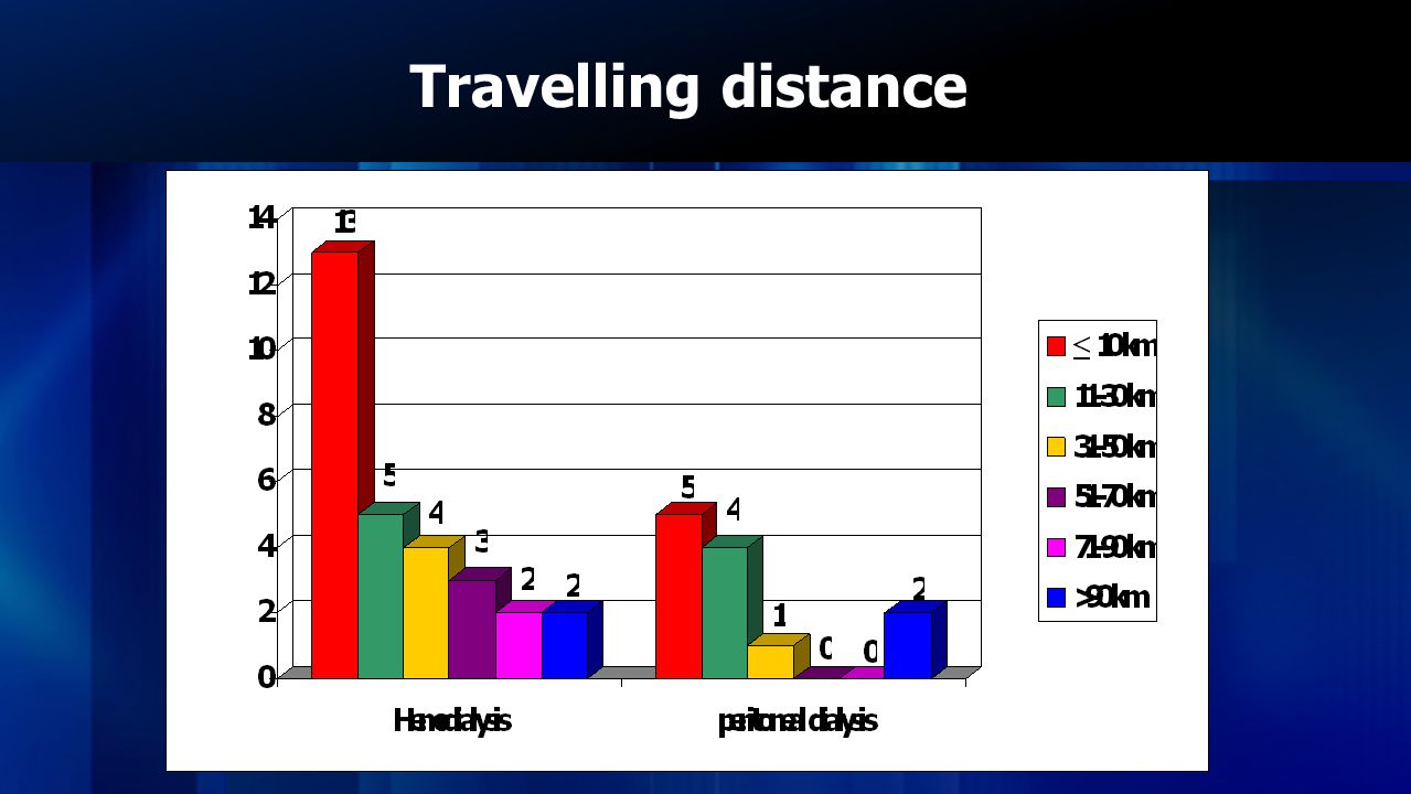 Travelling distance