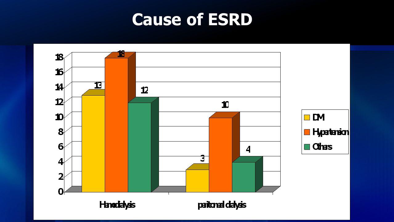 Cause of ESRD