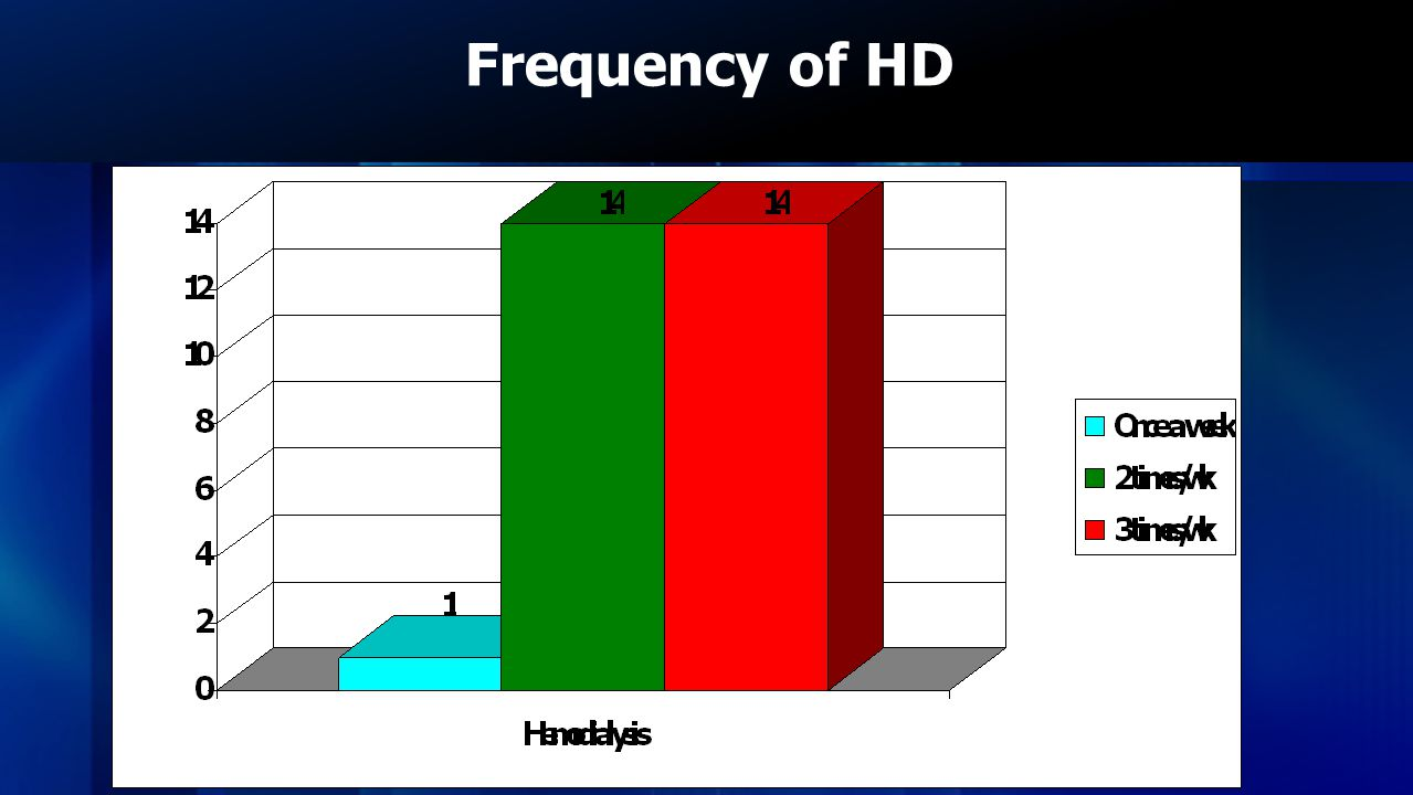 Frequency of HD