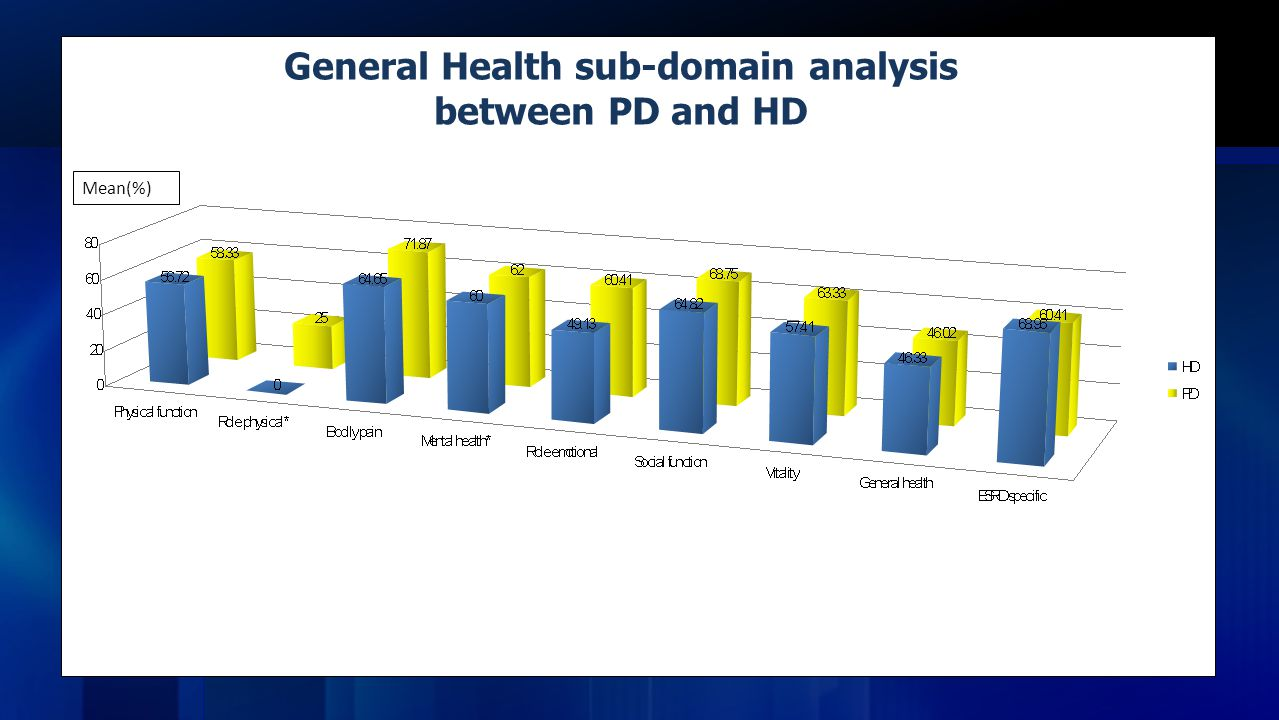Mean(%) General Health sub-domain analysis between PD and HD