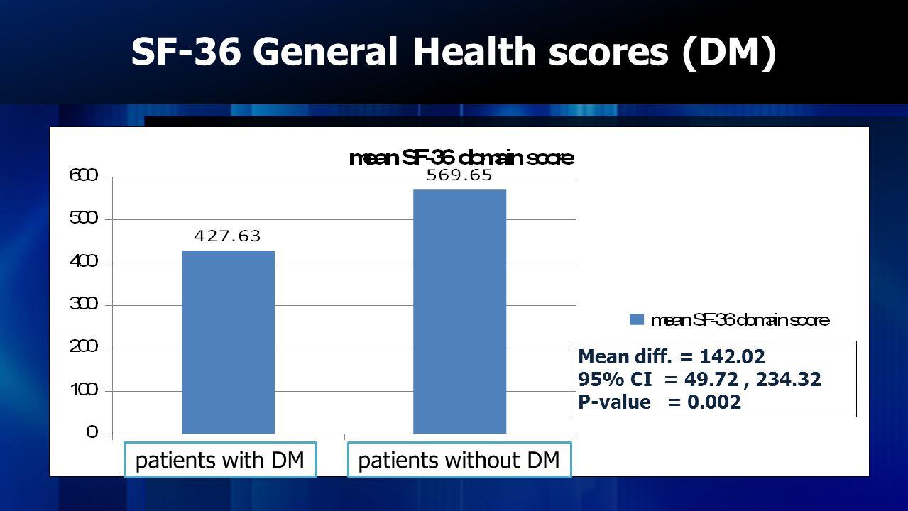 SF-36 General Health scores (DM) Mean diff. = 142.02 95% CI = 49.72, 234.32 P-value = 0.002 patients with DMpatients without DM