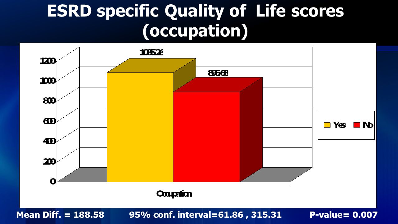 ESRD specific Quality of Life scores (occupation) Mean Diff.