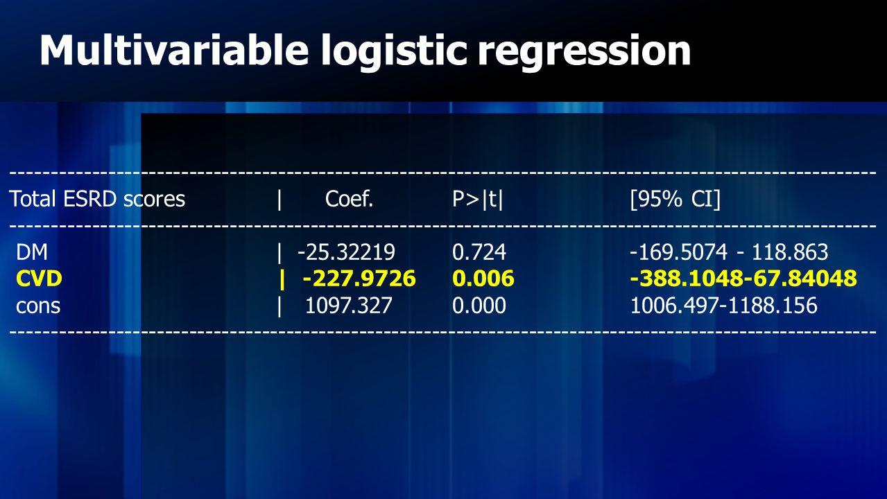 Multivariable logistic regression ----------------------------------------------------------------------------------------------------------- Total ES