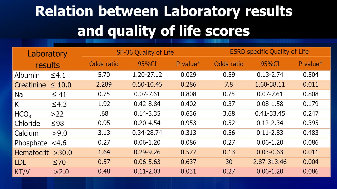 Laboratory results SF-36 Quality of Life ESRD specific Quality of Life Odds ratio95%CIP-value*Odds ratio95%CIP-value* Albumin ≤4.1 5.701.20-27.120.0290.590.13-2.740.504 Creatinine ≤ 10.0 2.2890.50-10.450.2867.81.60-38.110.011 Na ≤ 41 0.750.07-7.610.8080.750.07-7.610.808 K ≤4.3 1.920.42-8.840.4020.370.08-1.580.179 HCO 3 >22.680.14-3.350.6363.680.41-33.450.247 Chloride ≤98 0.950.20-4.540.9530.520.12-2.340.395 Calcium >9.0 3.130.34-28.740.3130.560.11-2.830.483 Phosphate <4.6 0.270.06-1.200.0860.270.06-1.200.086 Hematocrit >30.0 1.640.29-9.260.5770.130.03-0.630.011 LDL ≤70 0.570.06-5.630.637302.87-313.460.004 KT/V >2.0 0.480.11-2.030.0310.270.06-1.200.086 Relation between Laboratory results and quality of life scores