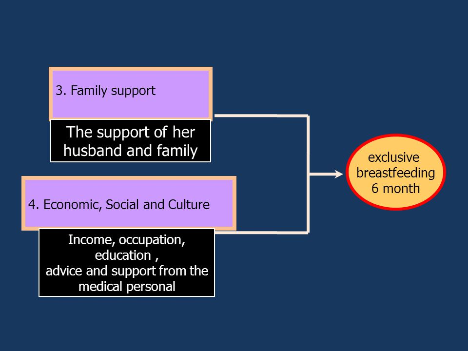 3. Family support 4.