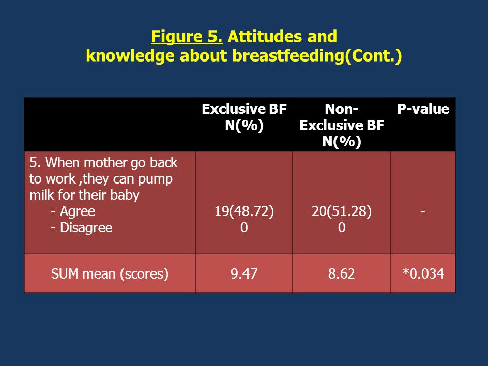 Figure 5. Attitudes and knowledge about breastfeeding(Cont.) Exclusive BF N(%) Non- Exclusive BF N(%) P-value 5. When mother go back to work,they can