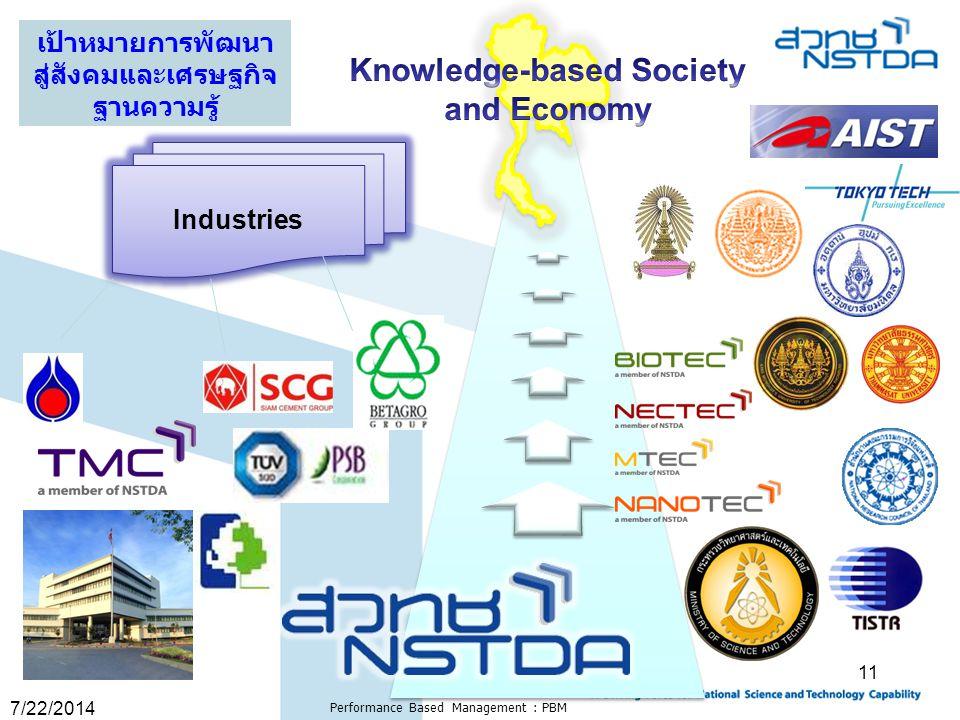 7/22/2014 Performance Based Management : PBM 11 Industries เป้าหมายการพัฒนา สู่สังคมและเศรษฐกิจ ฐานความรู้